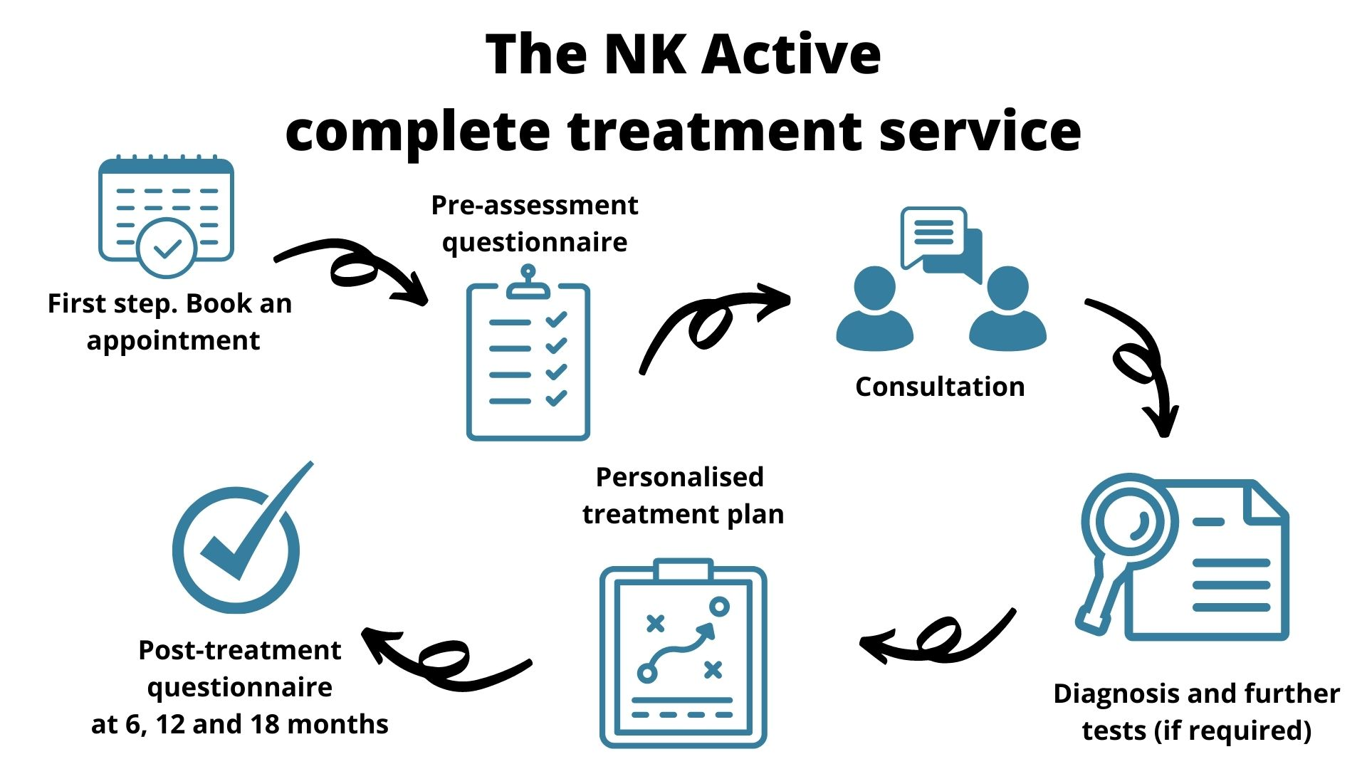 the NK Active complete treatment service- sports injury and rehabilitation hampshire